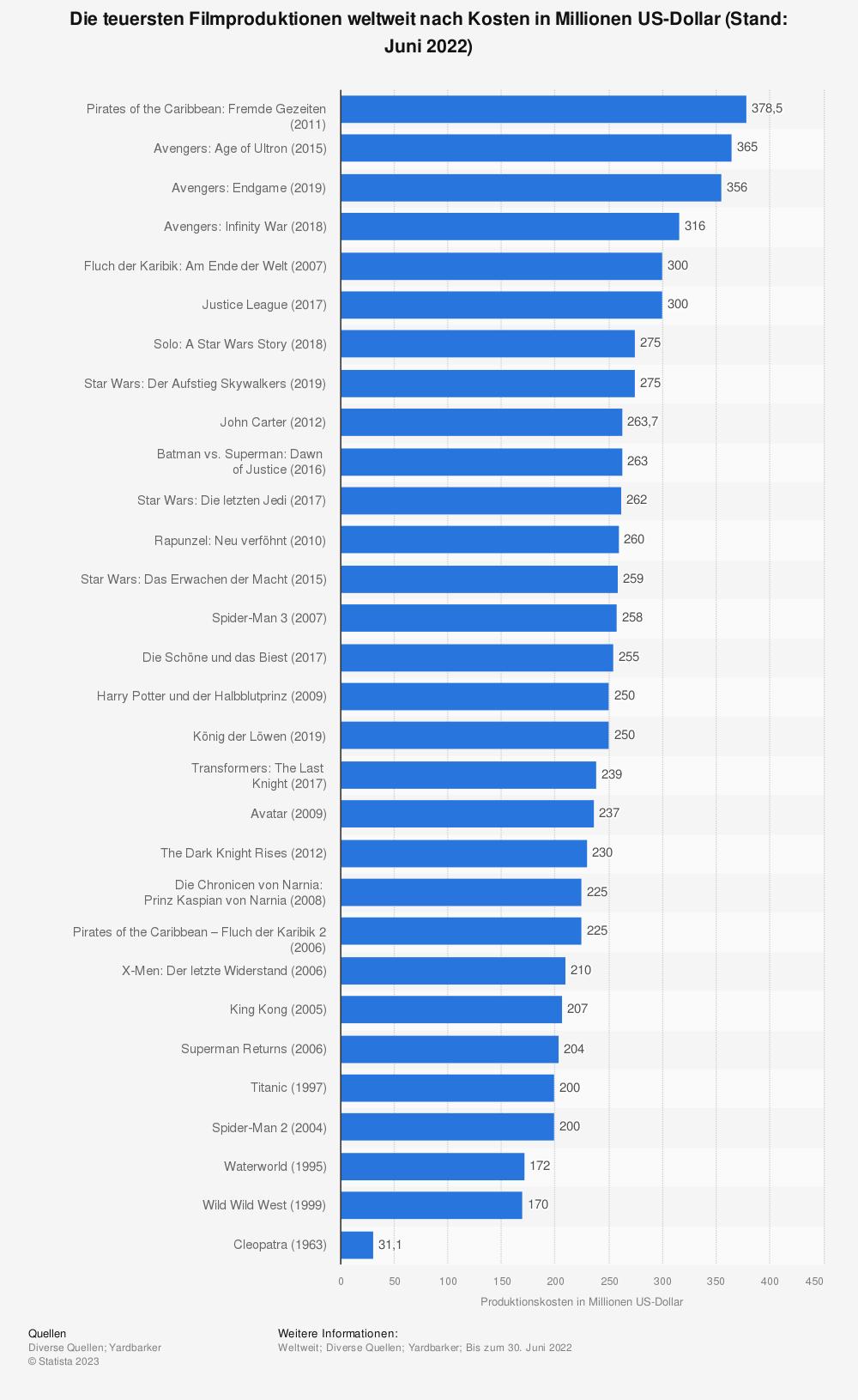 Statistik: Die teuersten Filmproduktionen weltweit nach Kosten (in Millionen US-Dollar) (Stand: April 2013) | Statista