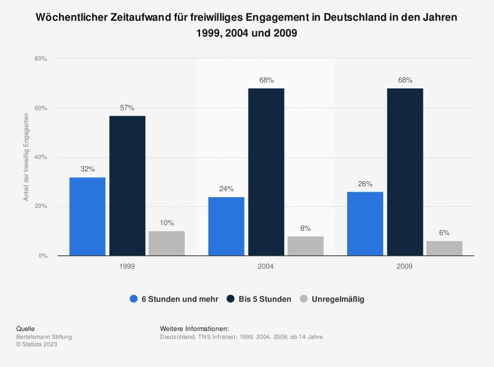 Statistik: Wöchentlicher Zeitaufwand für freiwilliges Engagement in Deutschland in den Jahren 1999, 2004 und 2009 | Statista