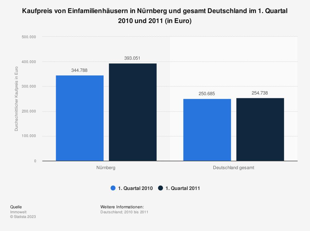 Statistik: Kaufpreis von Einfamilienhäusern in Nürnberg und gesamt Deutschland im 1. Quartal 2010 und 2011 (in Euro) | Statista