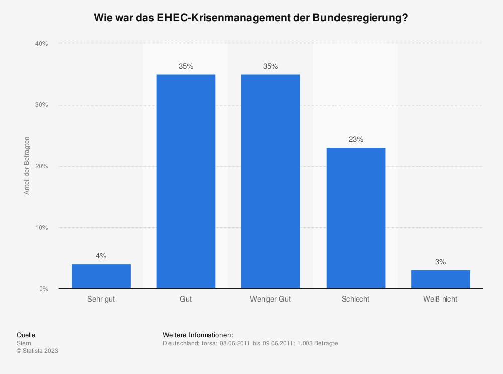 Statistik: Wie war das EHEC-Krisenmanagement der Bundesregierung? | Statista