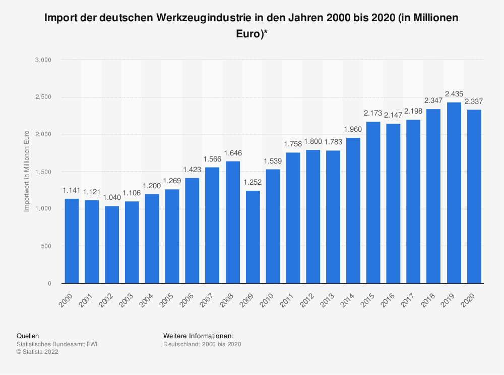 Statistik: Import der deutschen Werkzeugindustrie in den Jahren 2000 bis 2018 (in Millionen Euro)* | Statista