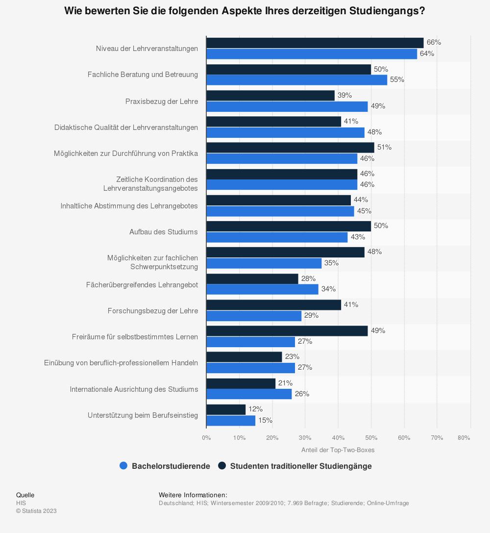 Statistik: Wie bewerten Sie die folgenden Aspekte Ihres derzeitigen Studiengangs? | Statista