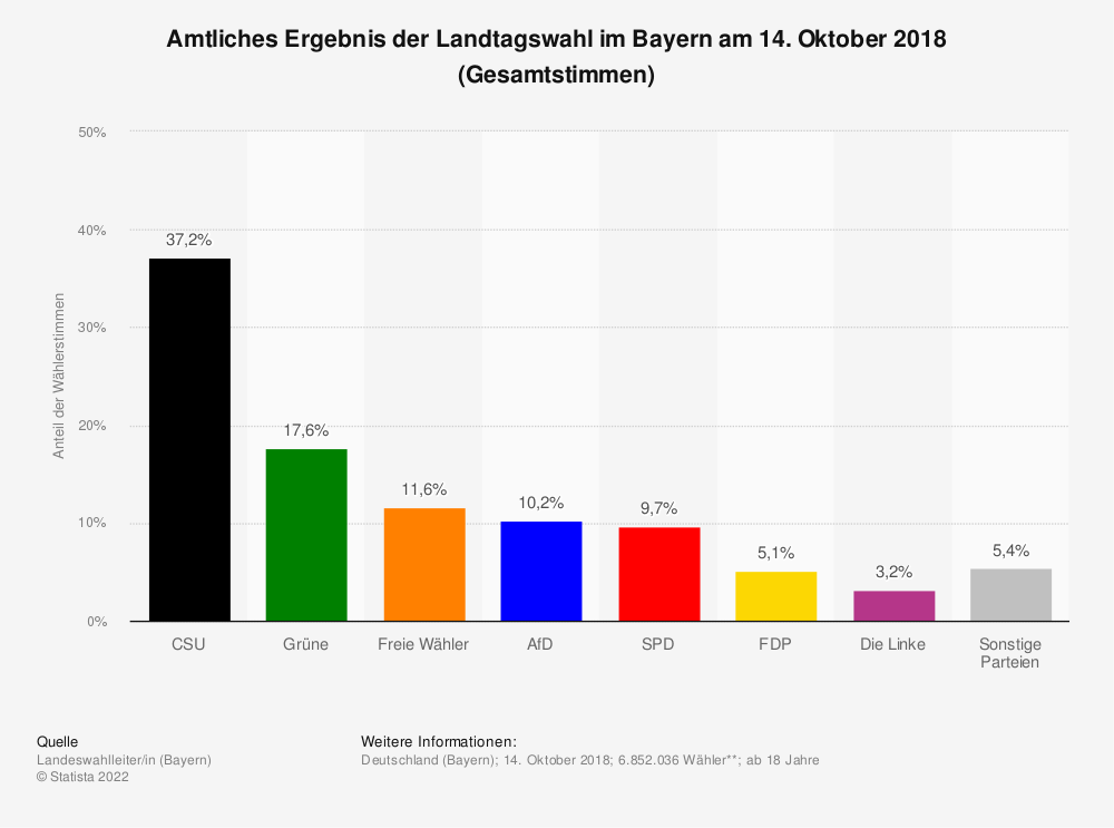Statistik: Amtliches Ergebnis der Landtagswahl im Bayern am 14. Oktober 2018 (Gesamtstimmen) | Statista