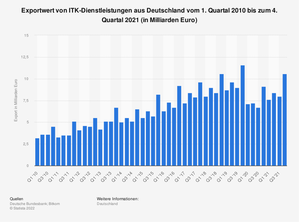 Statistik: Exportwert von ITK-Dienstleistungen aus Deutschland vom 1. Quartal 2010 bis zum 3. Quartal 2020 (in Milliarden Euro) | Statista