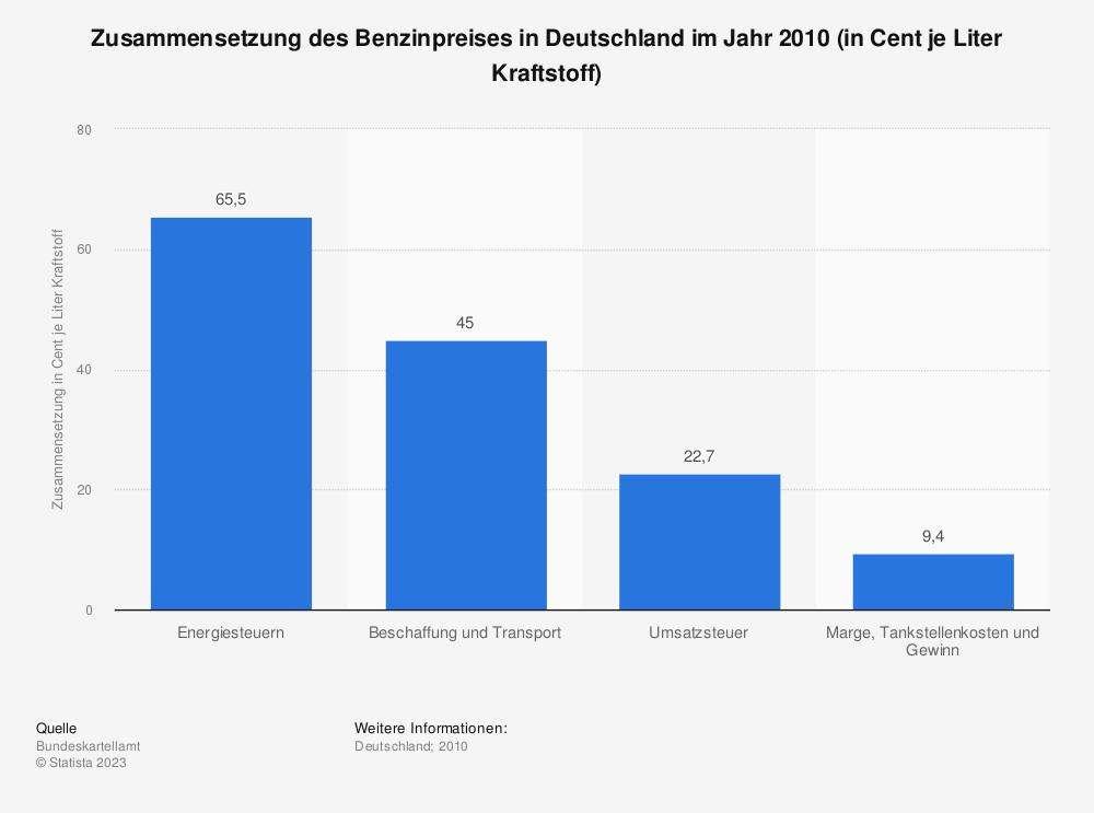 Statistik: Zusammensetzung des Benzinpreises in Deutschland im Jahr 2010 (in Cent je Liter Kraftstoff) | Statista