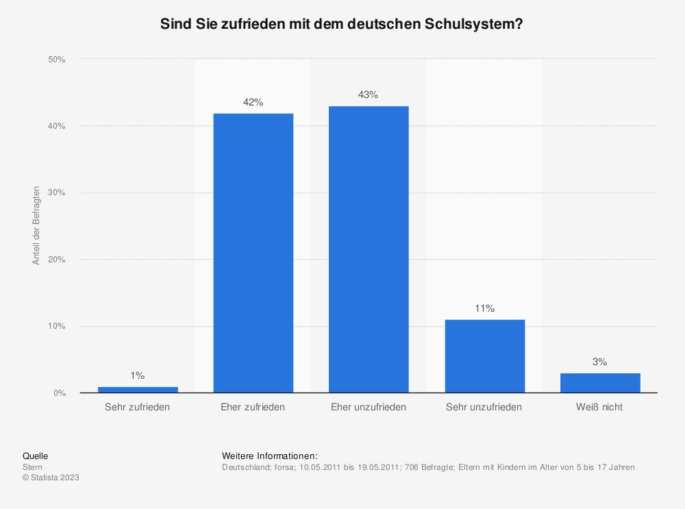 Statistik: Sind Sie zufrieden mit dem deutschen Schulsystem? | Statista