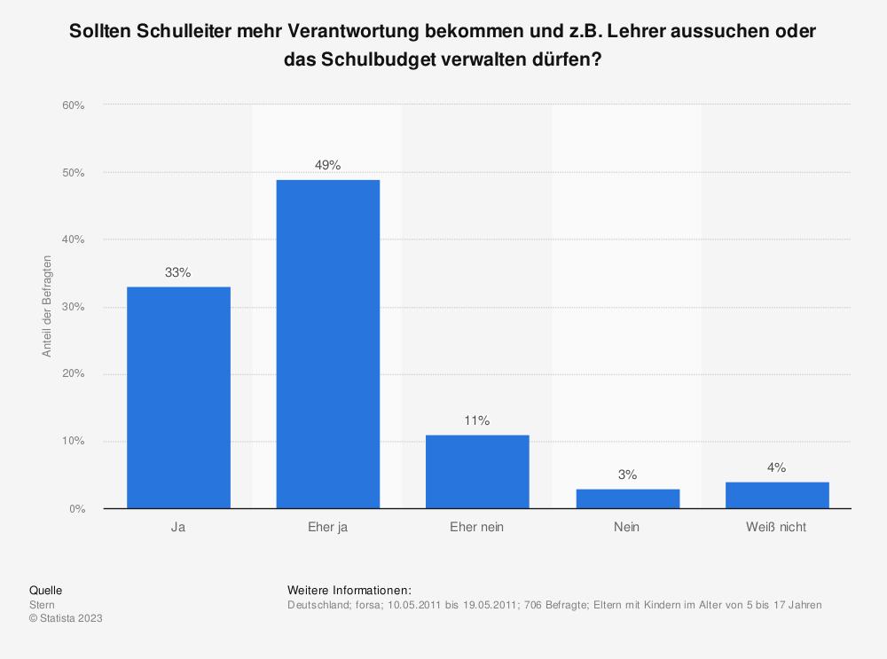 Statistik: Sollten Schulleiter mehr Verantwortung bekommen und z.B. Lehrer aussuchen oder das Schulbudget verwalten dürfen? | Statista