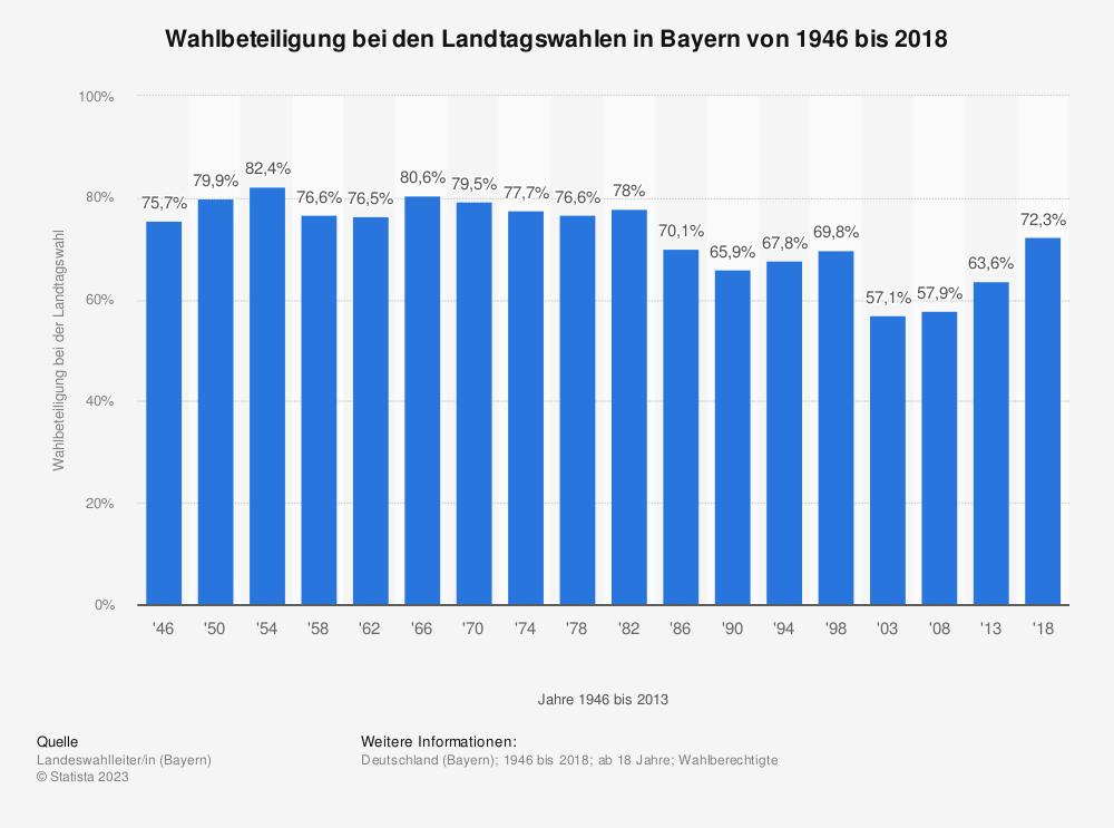 Statistik: Wahlbeteiligung bei den Landtagswahlen in Bayern von 1946 bis 2018 | Statista
