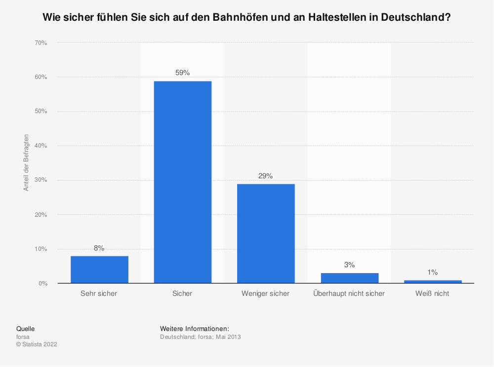 Statistik: Wie sicher fühlen Sie sich auf den Bahnhöfen und an Haltestellen in Deutschland? | Statista