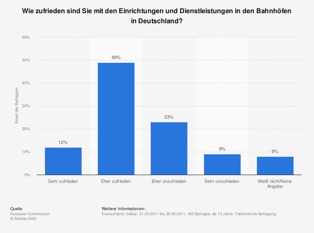 Statistik: Wie zufrieden sind Sie mit den Einrichtungen und Dienstleistungen in den Bahnhöfen in Deutschland? | Statista