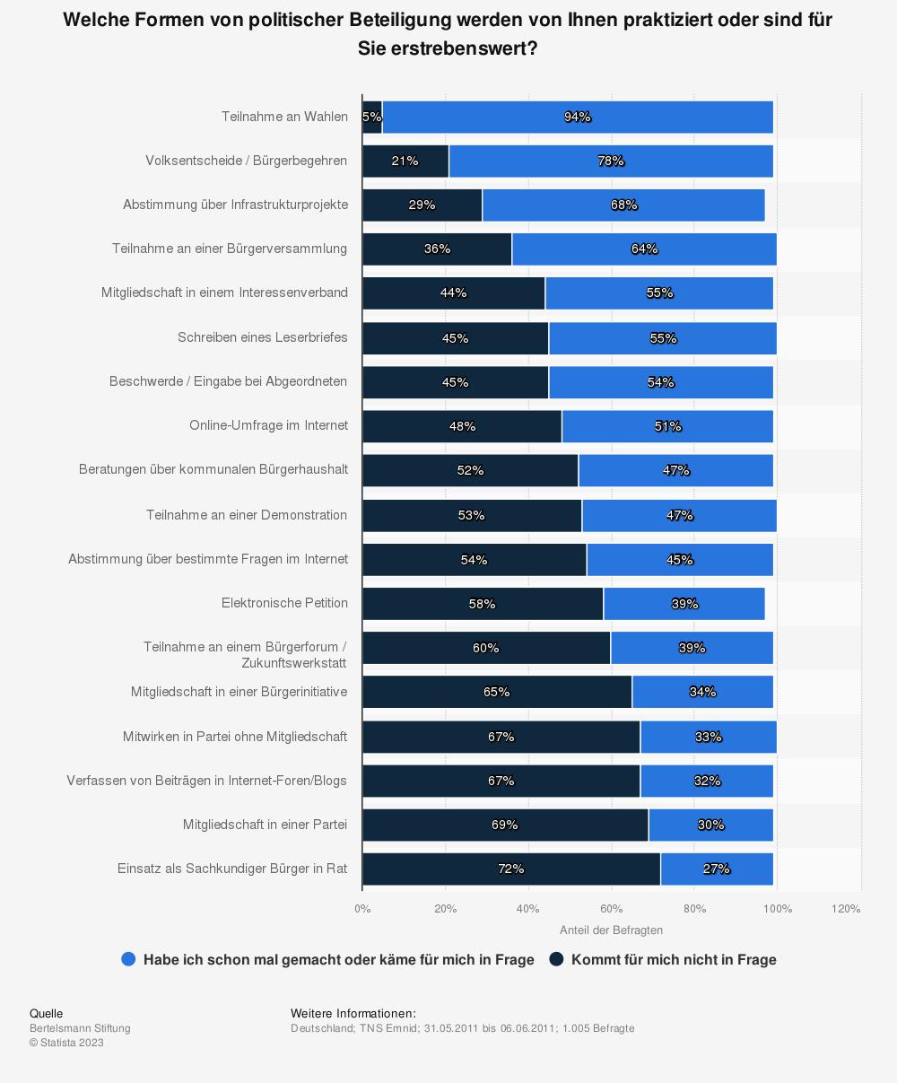 Statistik: Welche Formen von politischer Beteiligung werden von Ihnen praktiziert oder sind für Sie erstrebenswert? | Statista