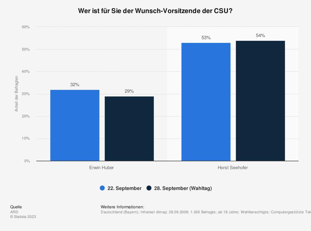 Statistik: Wer ist für Sie der Wunsch-Vorsitzende der CSU? | Statista