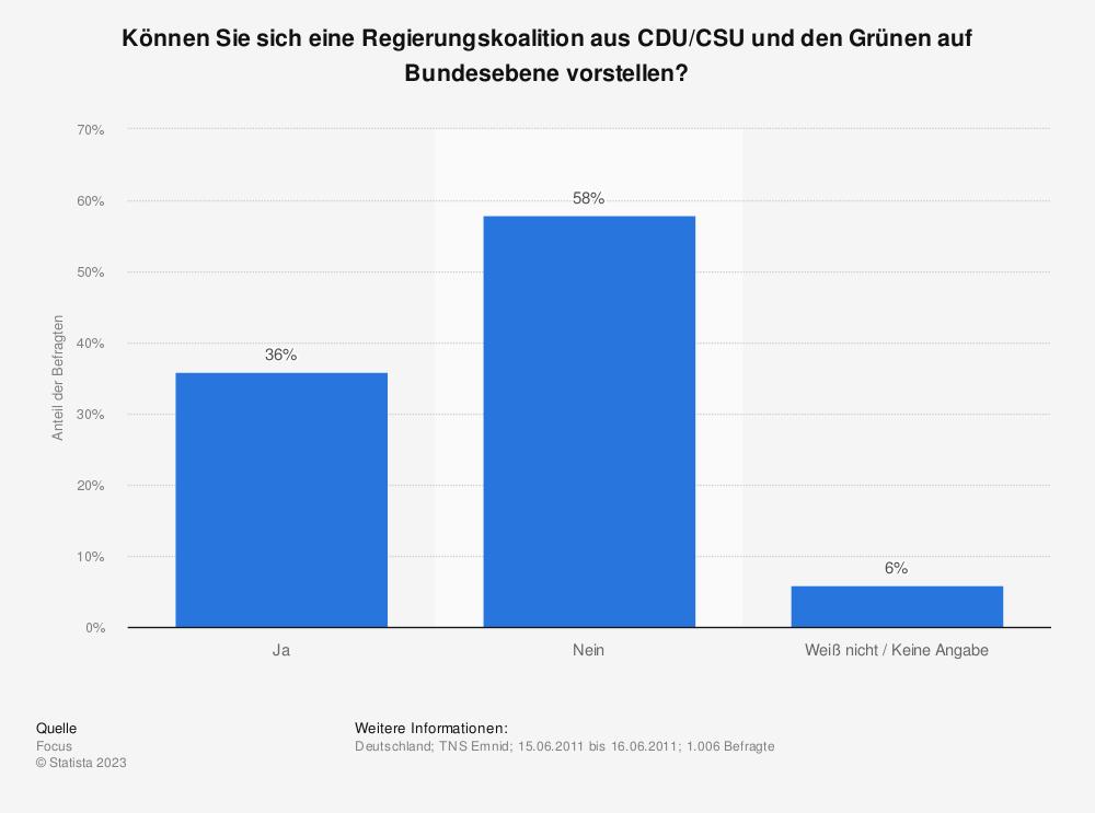 Statistik: Können Sie sich eine Regierungskoalition aus CDU/CSU und den Grünen auf Bundesebene vorstellen? | Statista