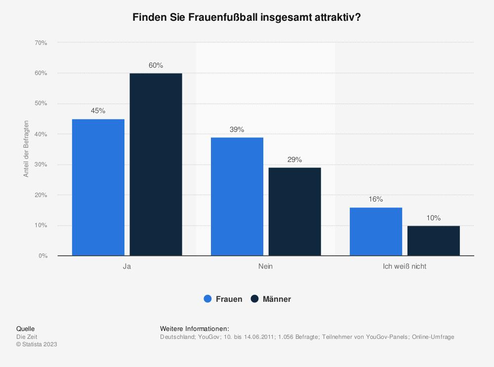 Statistik: Finden Sie Frauenfußball insgesamt attraktiv? | Statista