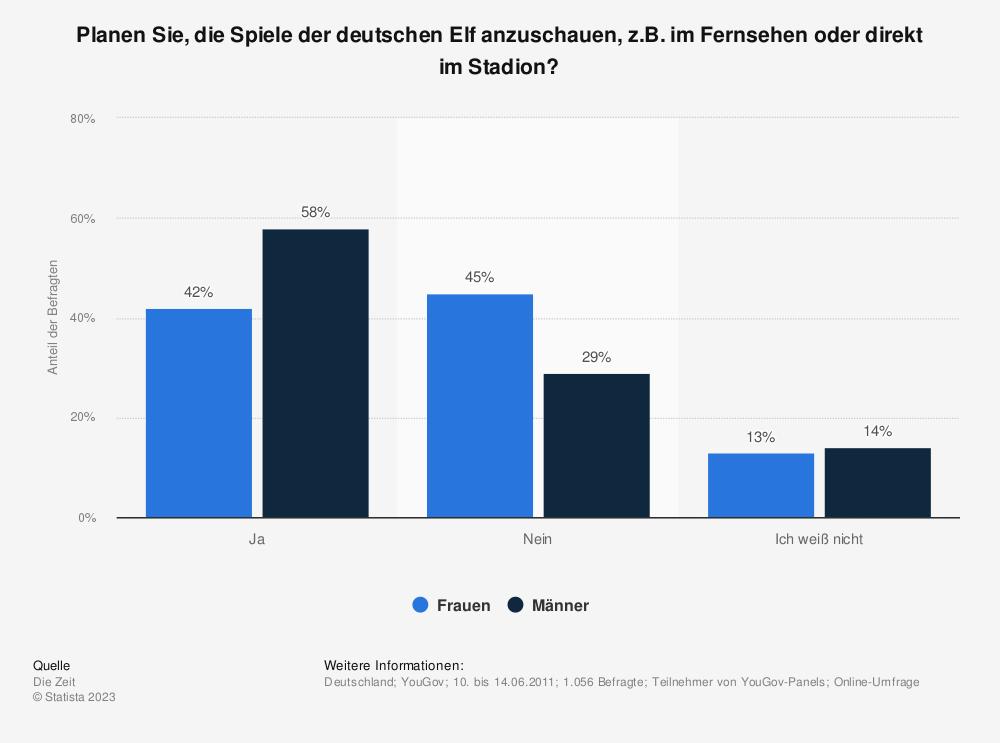 Statistik: Planen Sie, die Spiele der deutschen Elf anzuschauen, z.B. im Fernsehen oder direkt im Stadion? | Statista