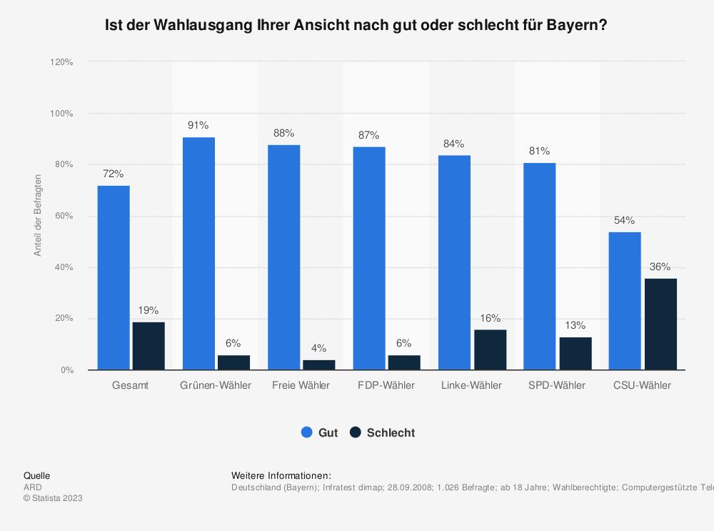 Statistik: Ist der Wahlausgang Ihrer Ansicht nach gut oder schlecht für Bayern? | Statista