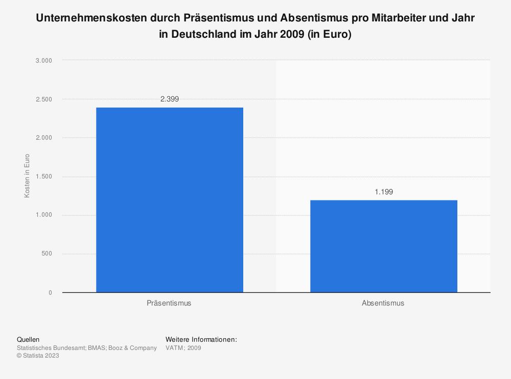 Statistik: Unternehmenskosten durch Präsentismus und Absentismus pro Mitarbeiter und Jahr in Deutschland im Jahr 2009 (in Euro) | Statista