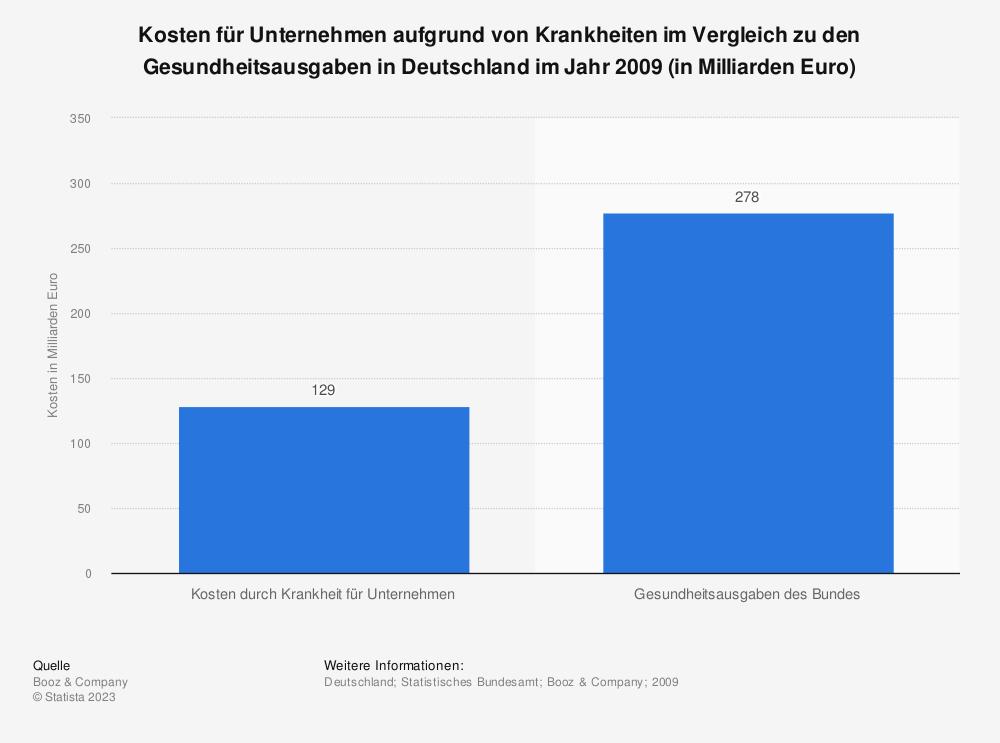 Statistik: Kosten für Unternehmen aufgrund von Krankheiten im Vergleich zu den Gesundheitsausgaben in Deutschland im Jahr 2009 (in Milliarden Euro) | Statista