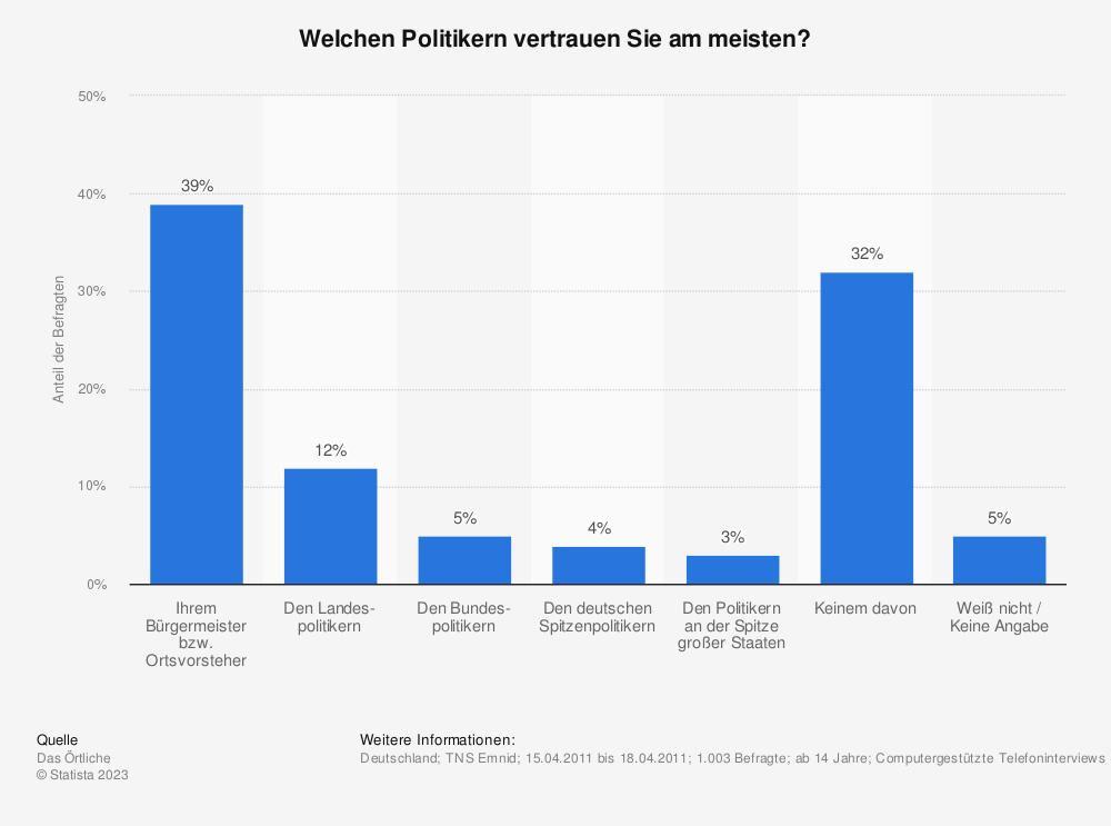 Statistik: Welchen Politikern vertrauen Sie am meisten? | Statista