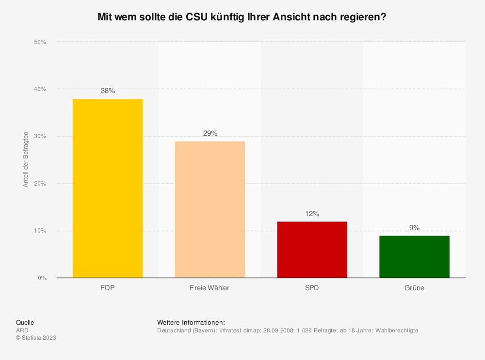 Statistik: Mit wem sollte die CSU künftig Ihrer Ansicht nach regieren? | Statista