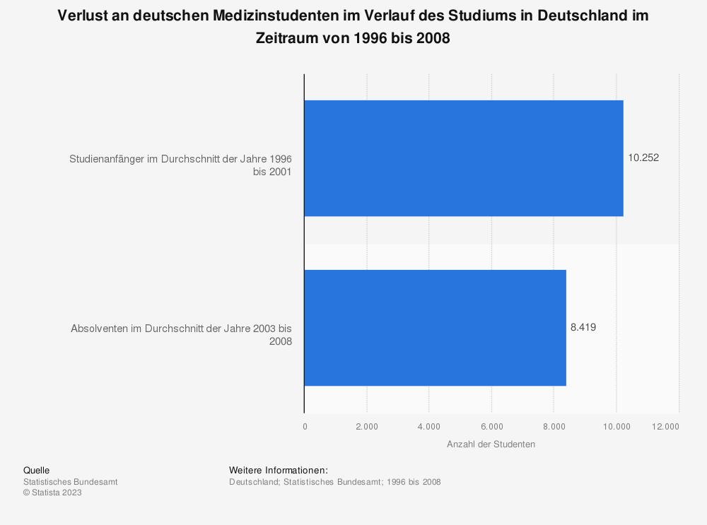 Statistik: Verlust an deutschen Medizinstudenten im Verlauf des Studiums in Deutschland im Zeitraum von 1996 bis 2008 | Statista