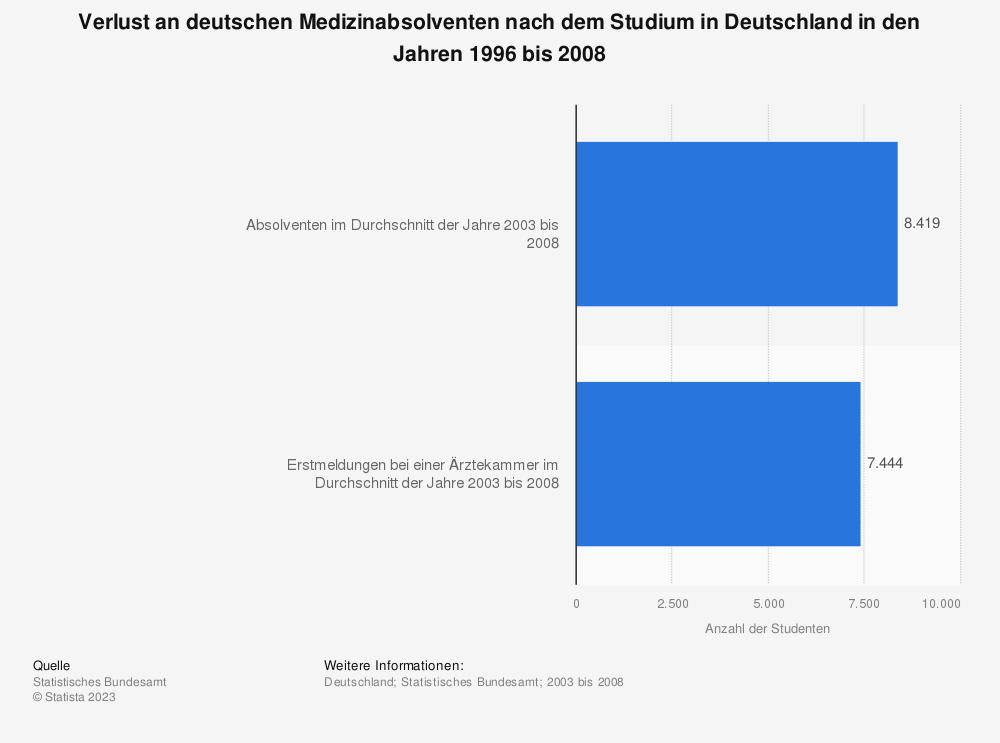 Statistik: Verlust an deutschen Medizinabsolventen nach dem Studium in Deutschland in den Jahren 1996 bis 2008 | Statista