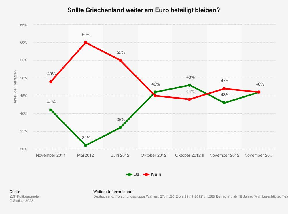 Statistik: Sollte Griechenland weiter am Euro beteiligt bleiben? | Statista