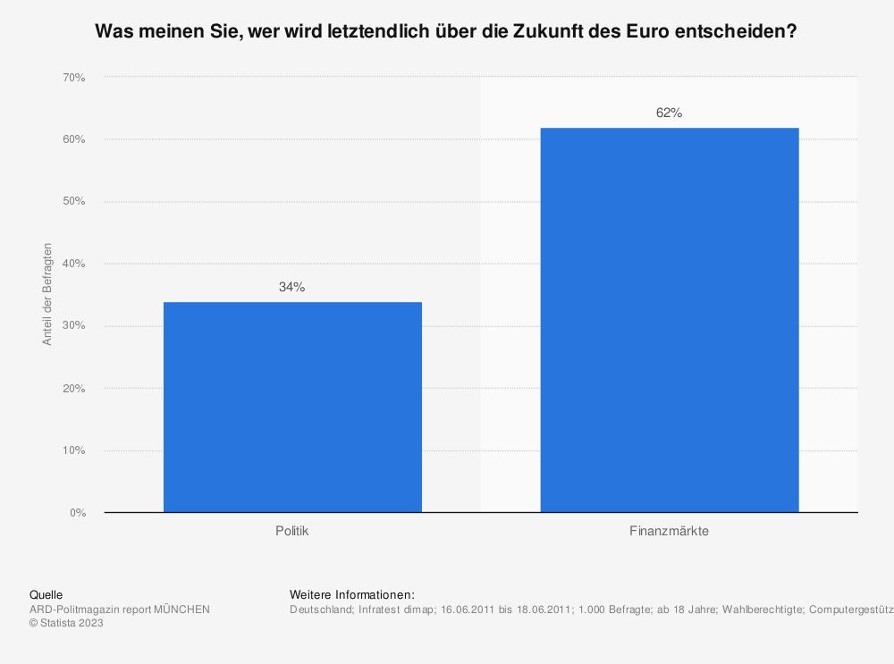 Statistik: Was meinen Sie, wer wird letztendlich über die Zukunft des Euro entscheiden? | Statista