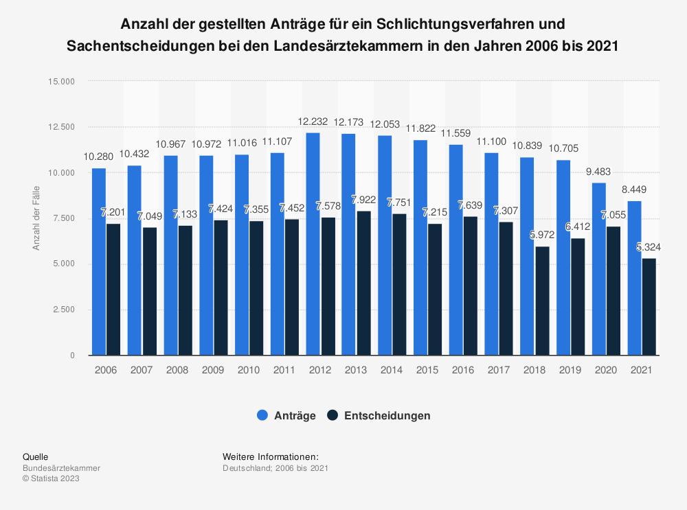 Statistik: Anzahl der gestellten Anträge für ein Schlichtungsverfahren und Sachentscheidungen bei den Landesärztekammern in den Jahren 2006 bis 2019 | Statista