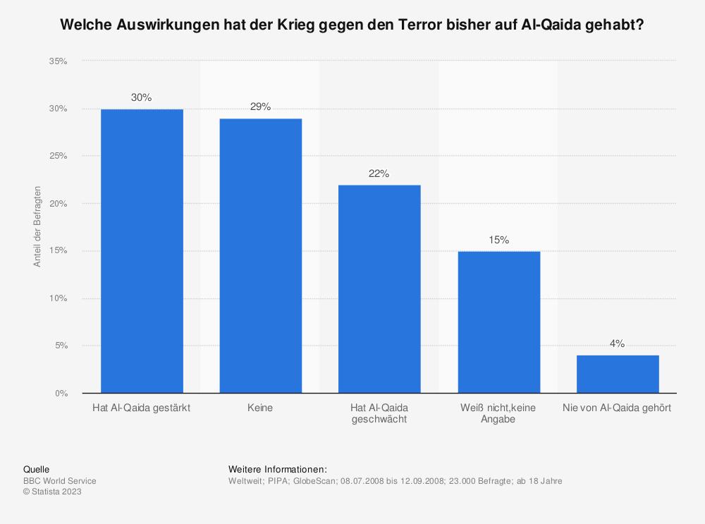 Statistik: Welche Auswirkungen hat der Krieg gegen den Terror bisher auf Al-Qaida gehabt? | Statista