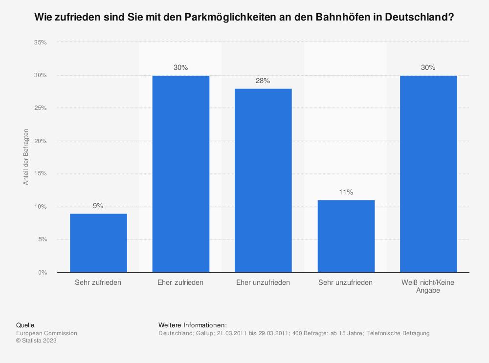 Statistik: Wie zufrieden sind Sie mit den Parkmöglichkeiten an den Bahnhöfen in Deutschland? | Statista