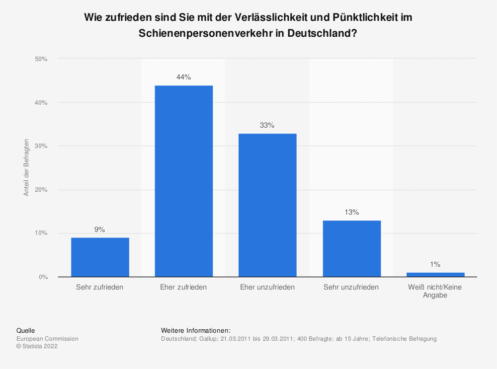 Statistik: Wie zufrieden sind Sie mit der Verlässlichkeit und Pünktlichkeit im Schienenpersonenverkehr in Deutschland? | Statista
