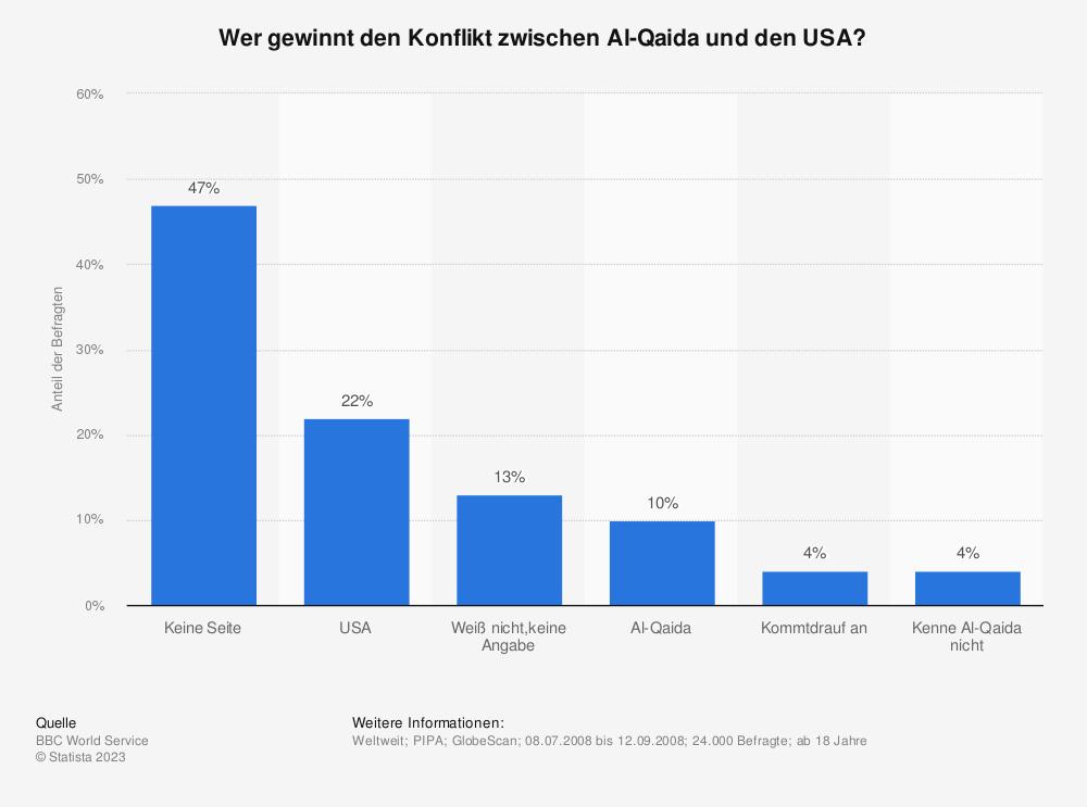 Statistik: Wer gewinnt den Konflikt zwischen Al-Qaida und den USA? | Statista