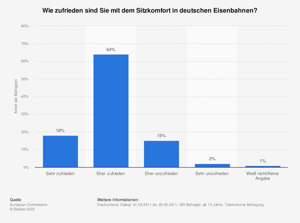 Statistik: Wie zufrieden sind Sie mit dem Sitzkomfort in deutschen Eisenbahnen? | Statista