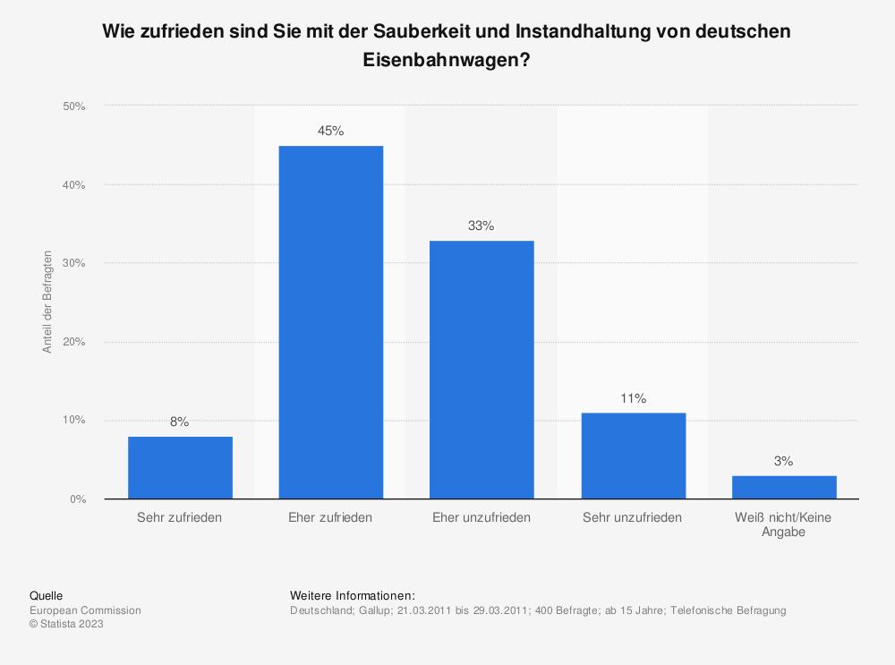 Statistik: Wie zufrieden sind Sie mit der Sauberkeit und Instandhaltung von deutschen Eisenbahnwagen? | Statista