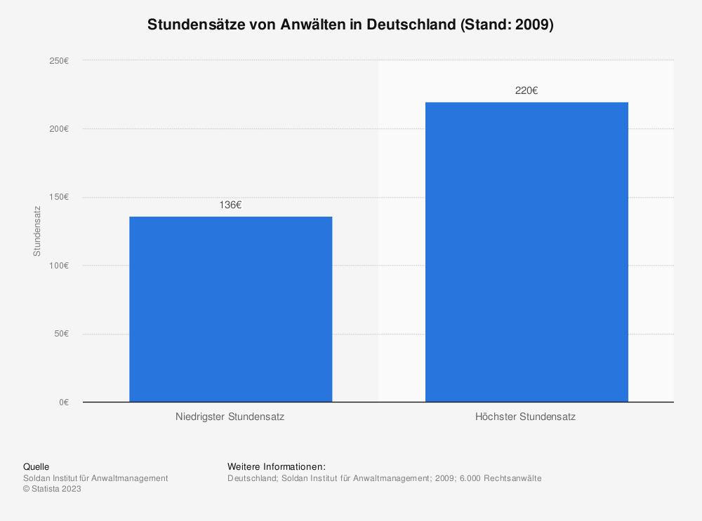 Statistik: Stundensätze von Anwälten in Deutschland (Stand: 2009) | Statista