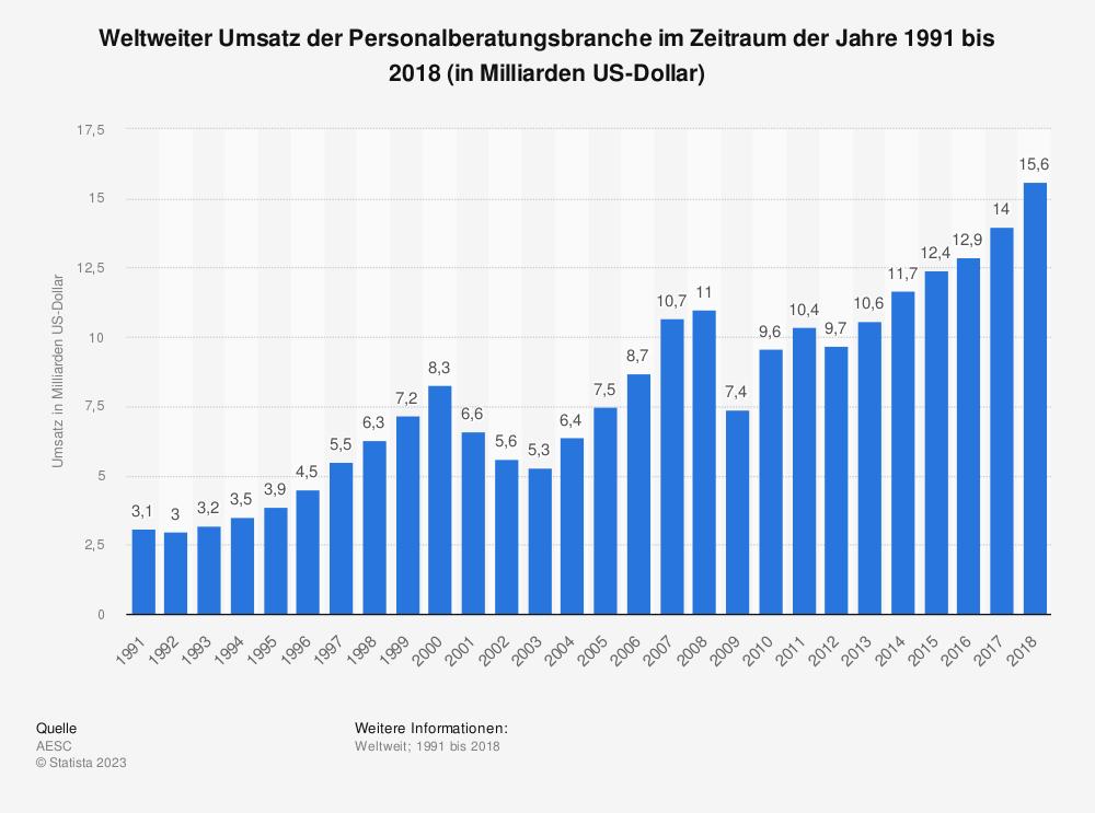 Statistik: Weltweiter Umsatz der Personalberatungsbranche im Zeitraum der Jahre 1991 bis 2018 (in Milliarden US-Dollar) | Statista