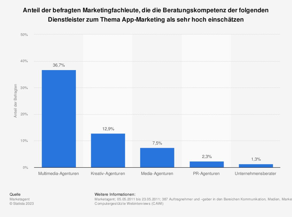 Statistik: Anteil der befragten Marketingfachleute, die die Beratungskompetenz der folgenden Dienstleister zum Thema App-Marketing als sehr hoch einschätzen | Statista