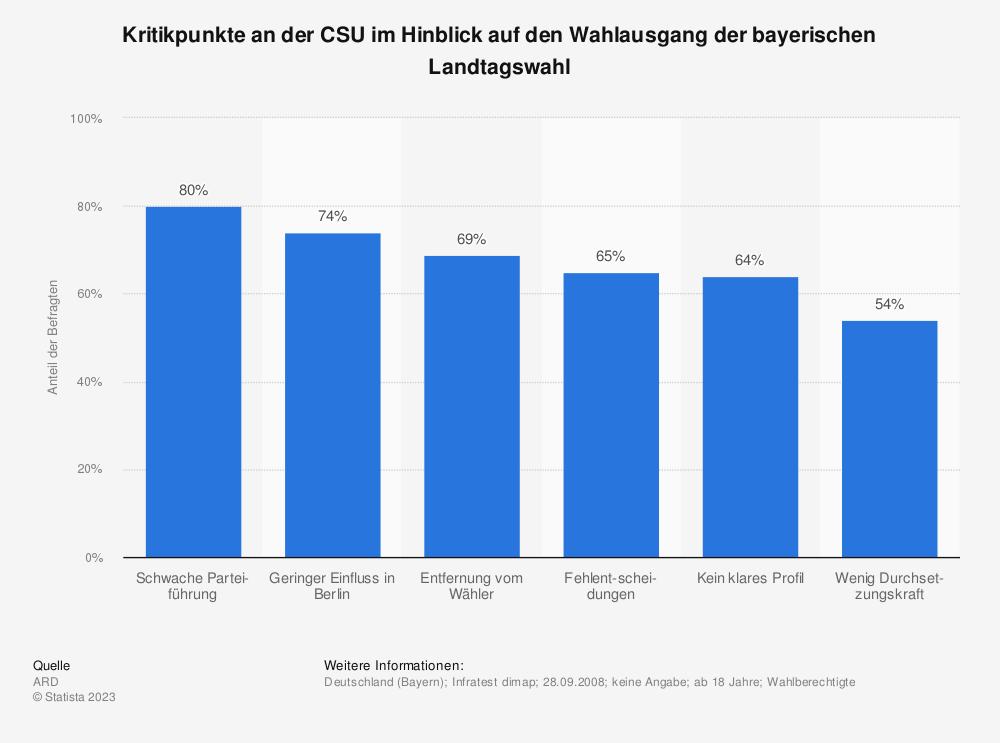 Statistik: Kritikpunkte an der CSU im Hinblick auf den Wahlausgang der bayerischen Landtagswahl | Statista