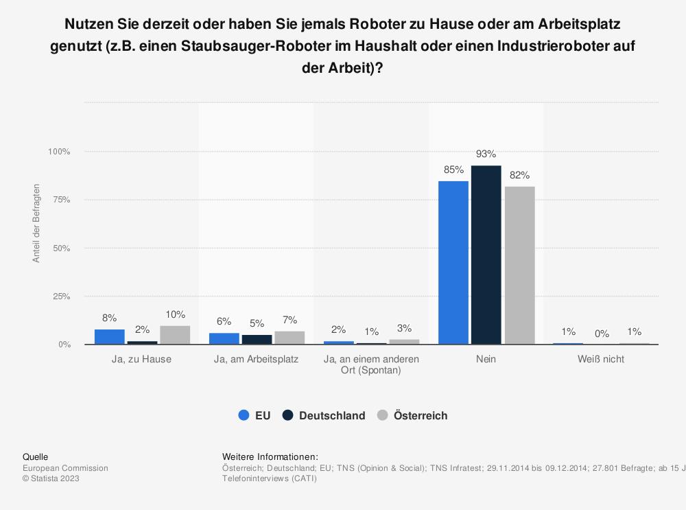Statistik: Nutzen Sie derzeit oder haben Sie jemals Roboter zu Hause oder am Arbeitsplatz genutzt (z.B. einen Staubsauger-Roboter im Haushalt oder einen Industrieroboter auf der Arbeit)? | Statista