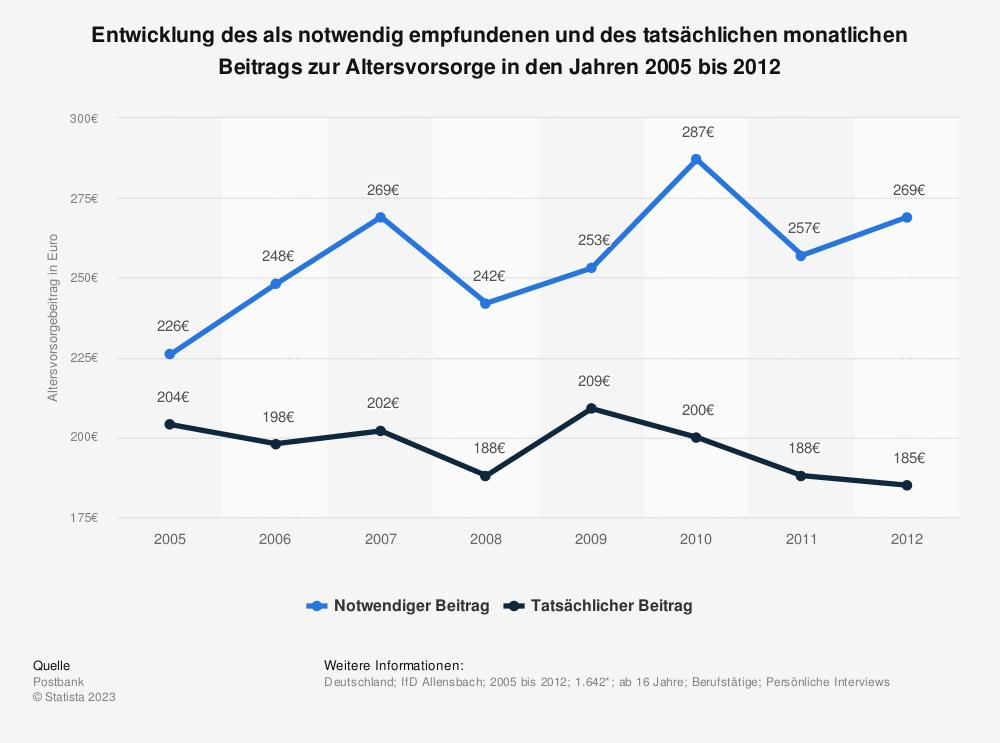 Statistik: Entwicklung des als notwendig empfundenen und des tatsächlichen monatlichen Beitrags zur Altersvorsorge in den Jahren 2005 bis 2012 | Statista