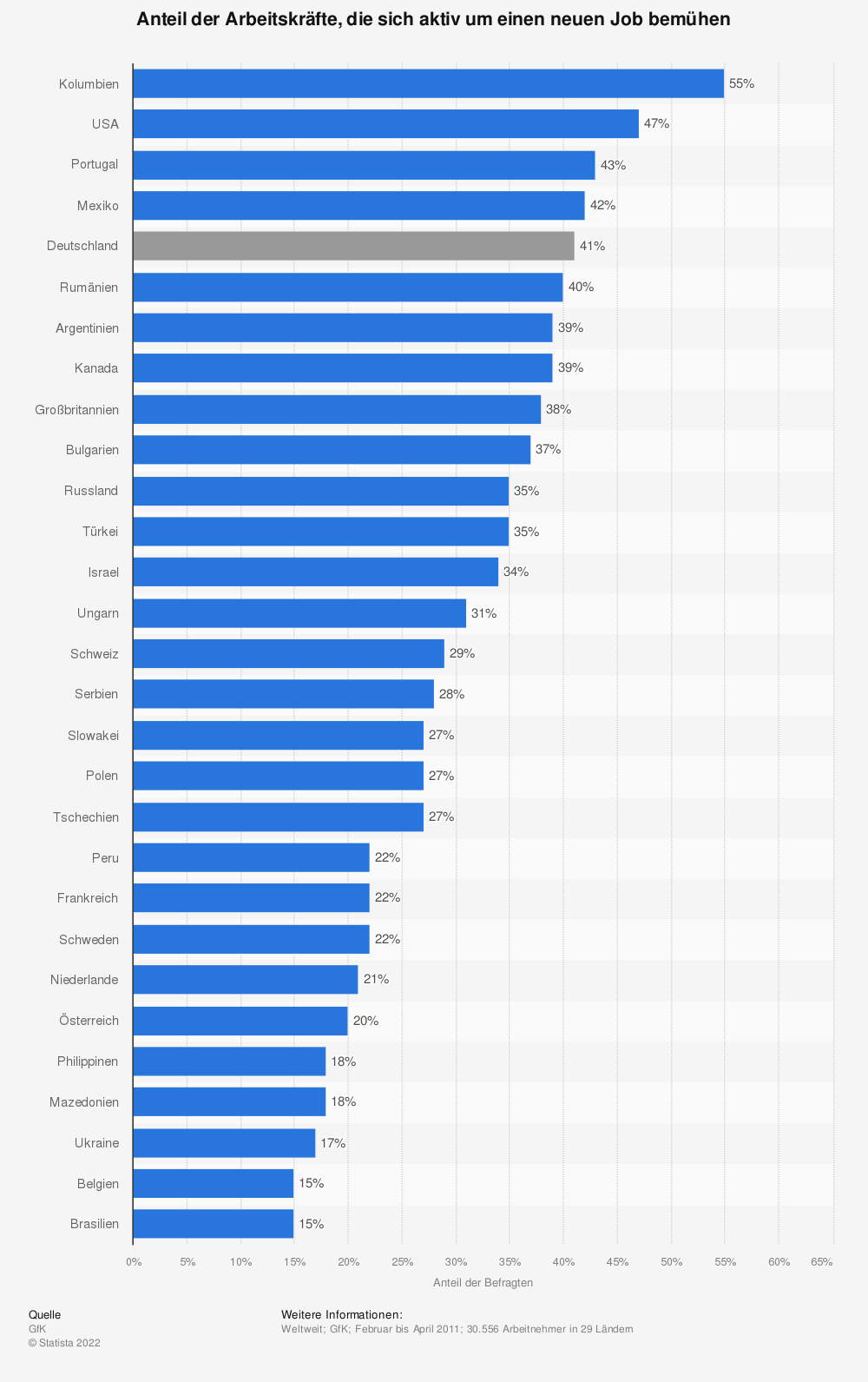 Statistik: Anteil der Arbeitskräfte, die sich aktiv um einen neuen Job bemühen | Statista