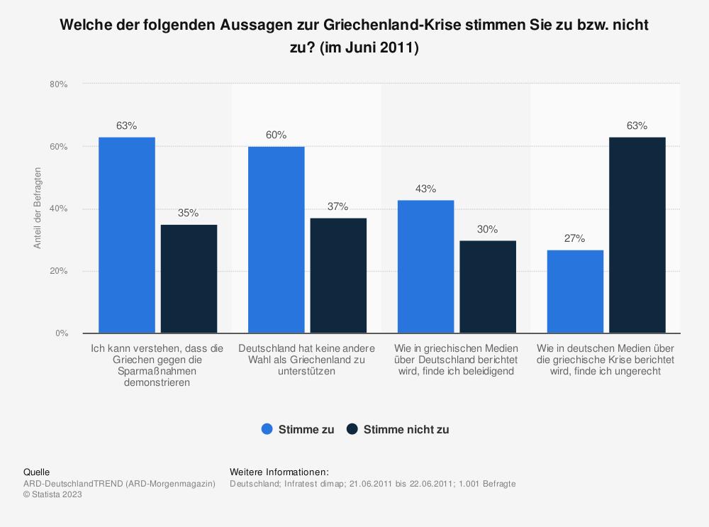 Statistik: Welche der folgenden Aussagen zur Griechenland-Krise stimmen Sie zu bzw. nicht zu? (im Juni 2011) | Statista