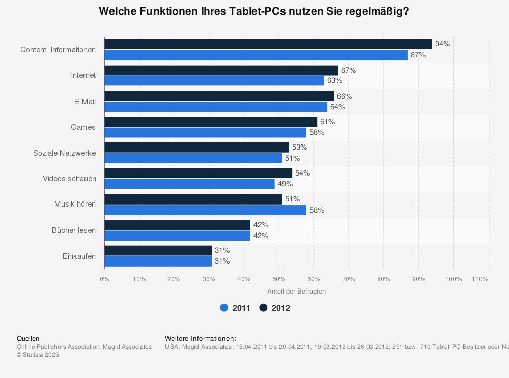 Statistik: Welche Funktionen Ihres Tablet-PCs nutzen Sie regelmäßig? | Statista