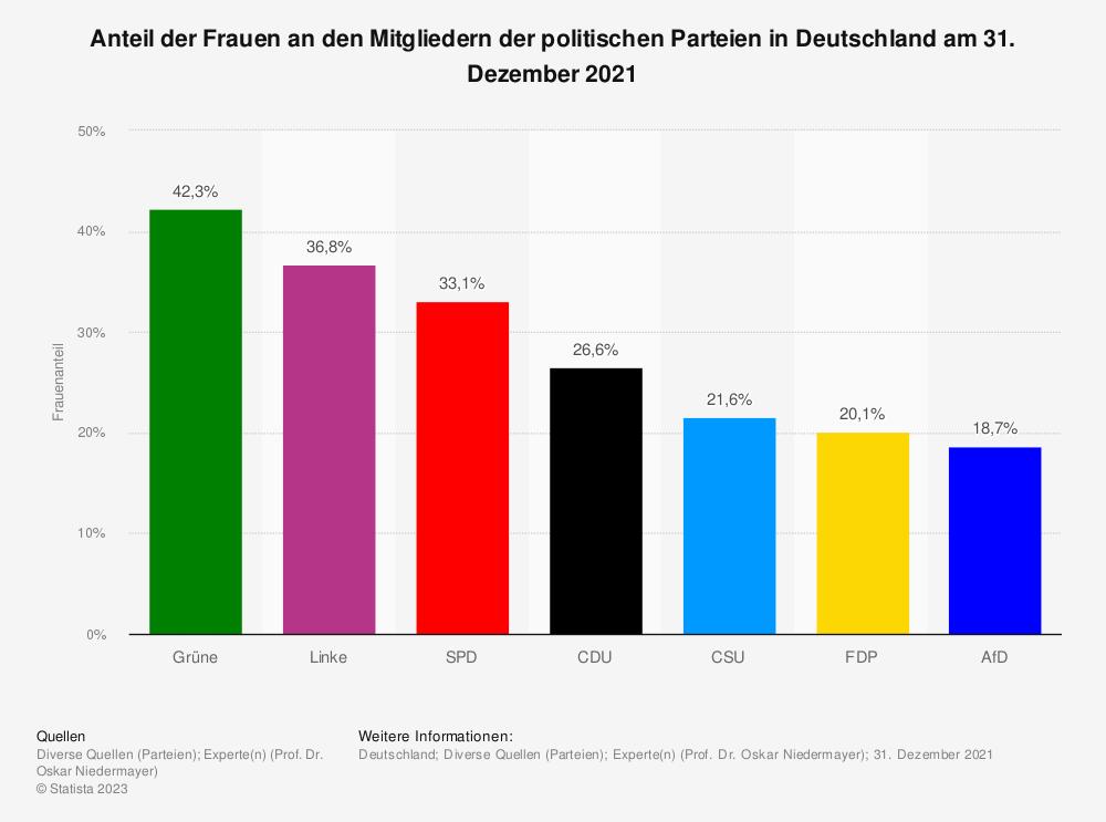 Statistik: Anteil der Frauen an den Mitgliedern der politischen Parteien in Deutschland am 31. Dezember 2017 | Statista