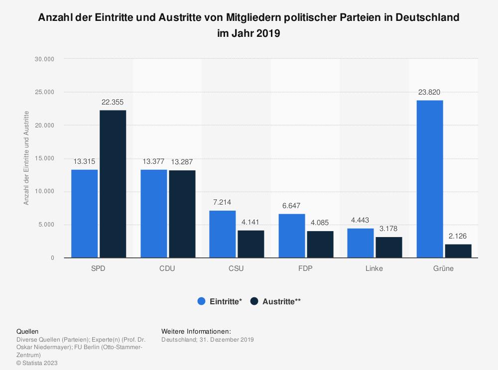 Statistik: Anzahl der Eintritte und Austritte von Mitgliedern politischer Parteien in Deutschland im Jahr 2018 | Statista