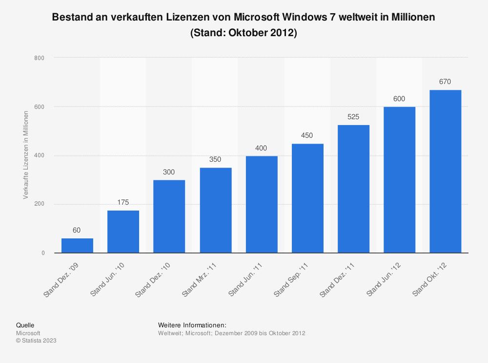 Statistik: Bestand an verkauften Lizenzen von Microsoft Windows 7 weltweit in Millionen (Stand: Oktober 2012) | Statista