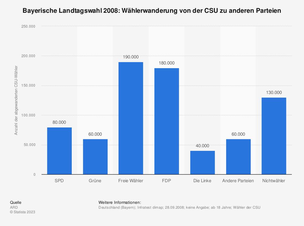 Statistik: Bayerische Landtagswahl 2008: Wählerwanderung von der CSU zu anderen Parteien   Statista