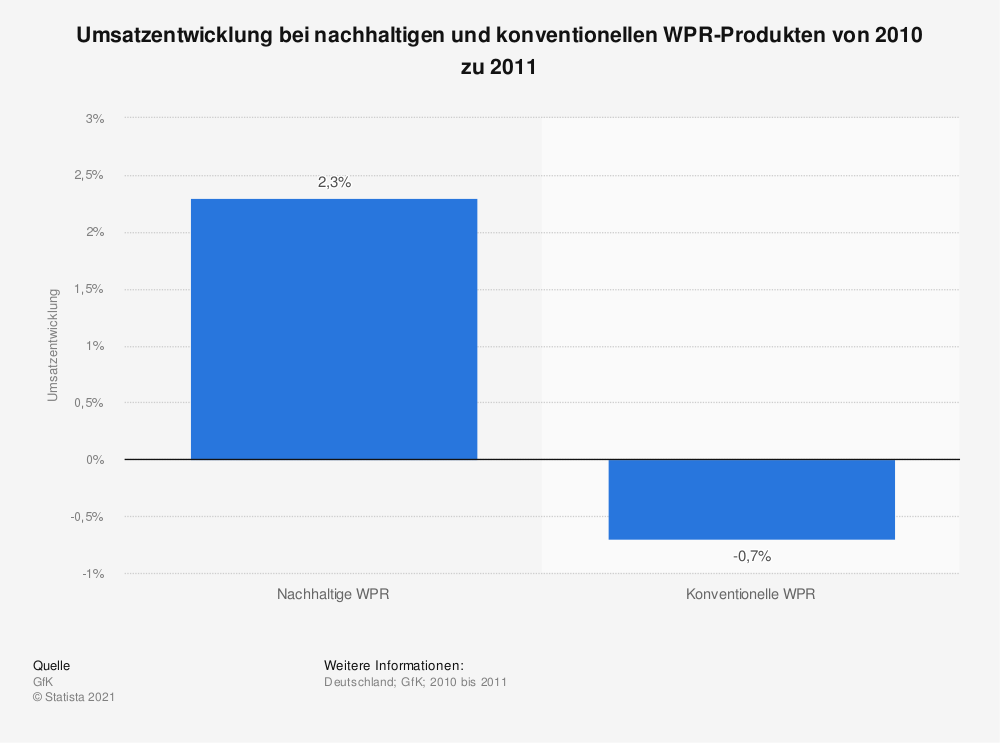 Statistik: Umsatzentwicklung bei nachhaltigen und konventionellen WPR-Produkten von 2010 zu 2011 | Statista