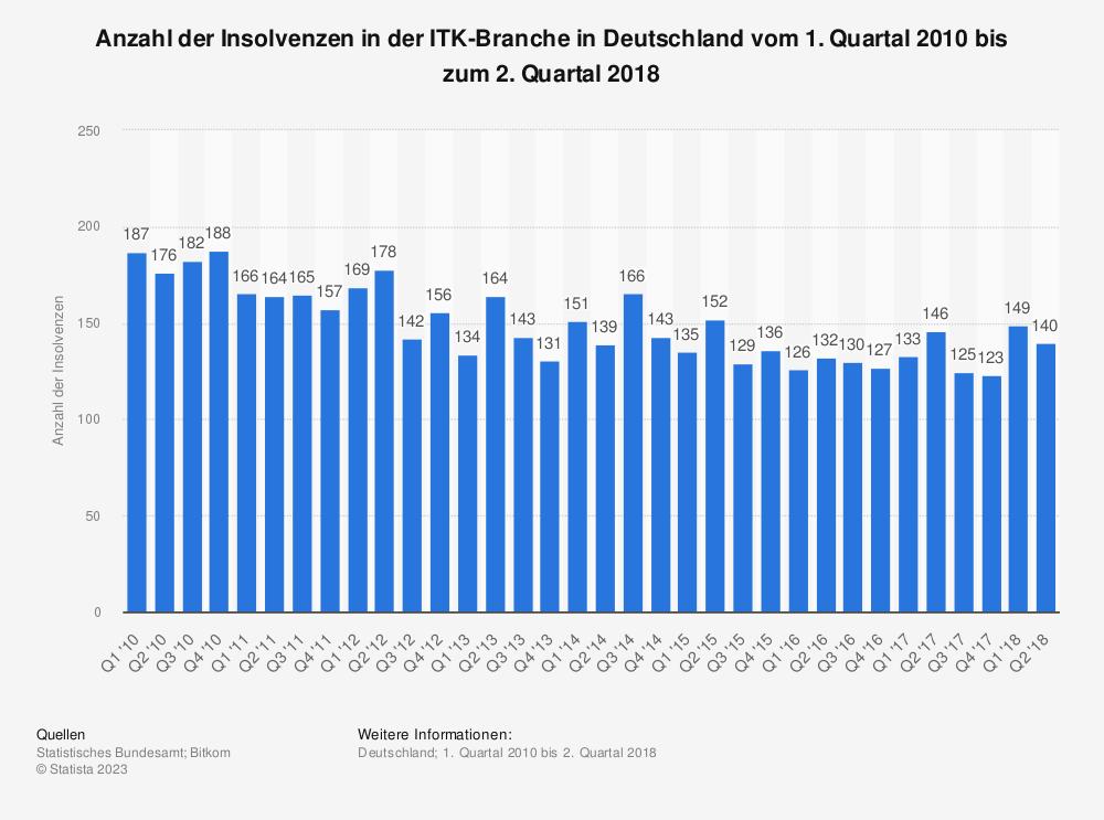 Statistik: Anzahl der Insolvenzen in der ITK-Branche in Deutschland vom 1. Quartal 2010 bis zum 2. Quartal 2018 | Statista